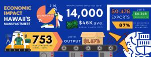 Economic Impact of Hawaii Manufacturers